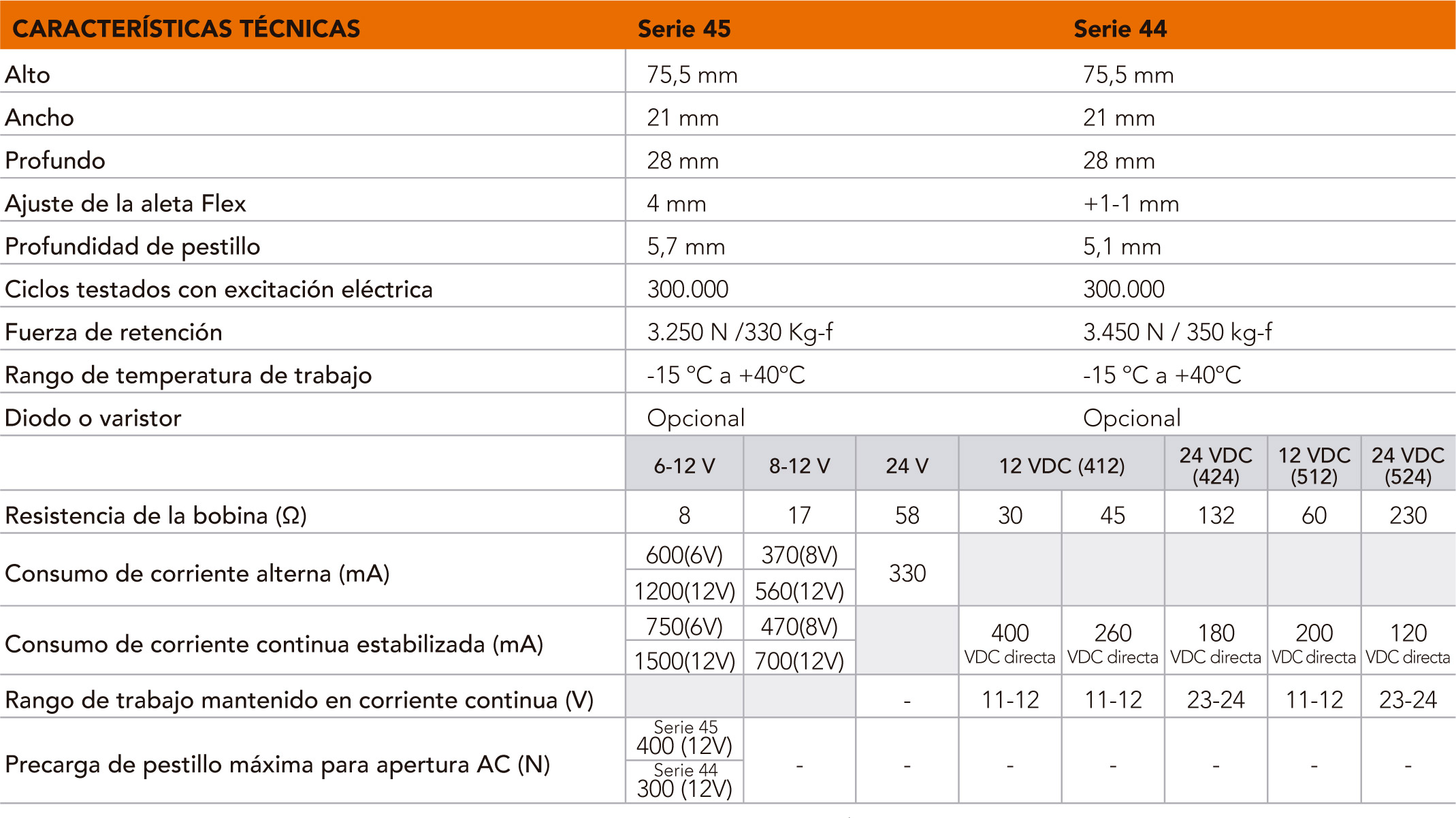 S45-44_caracteristicas