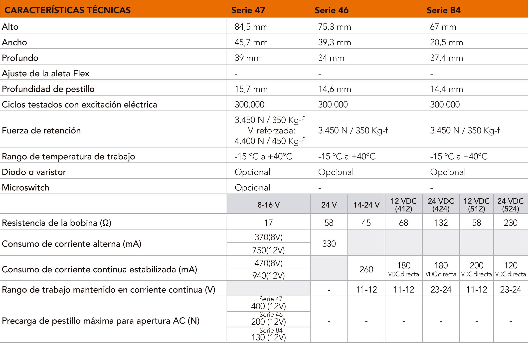 S47-46-84_caracteristicas