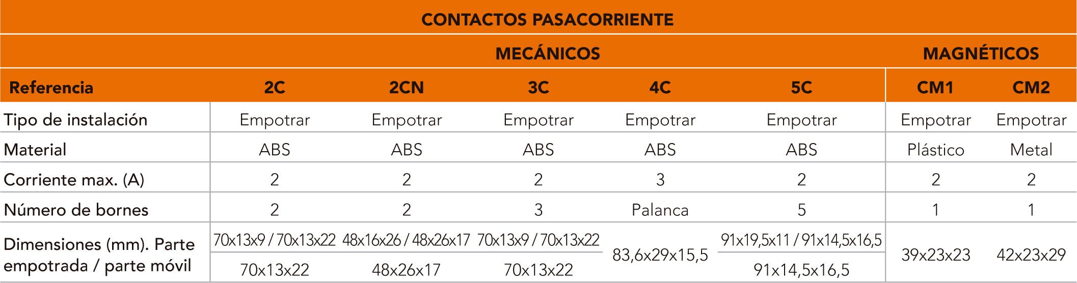 contactos_caracteristicas
